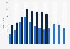 Umsatz mit Konsolen und Videospielen in Deutschland bis 2016