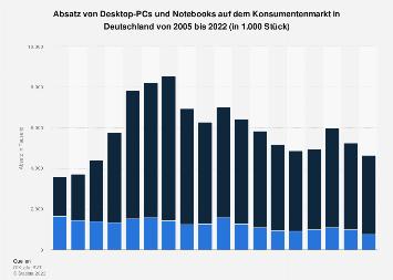 Absatz von Desktop-PCs und Notebooks in Deutschland bis 2017