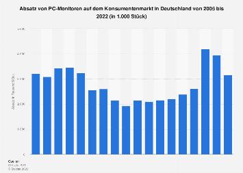 Absatz von PC-Monitoren in Deutschland bis 2017