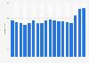 Durchschnittspreise für Drucker und Scanner in Deutschland bis 2016
