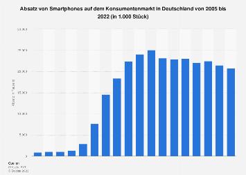 Absatz von Smartphones auf dem Konsumentenmarkt in Deutschland bis 2017