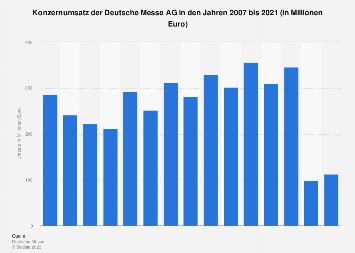 Umsatz der Deutsche Messe AG bis 2017