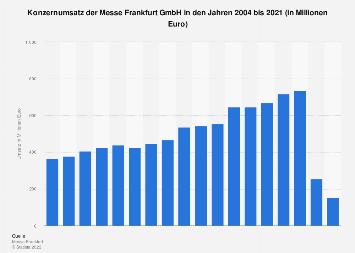 Umsatz der Messe Frankfurt GmbH bis 2016