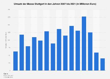 Umsatz der Messe Stuttgart bis 2018
