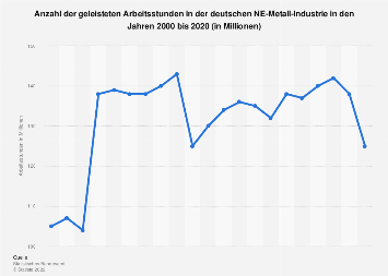 NE-Metallindustrie - Anzahl der Arbeitsstunden in Deutschland bis 2017