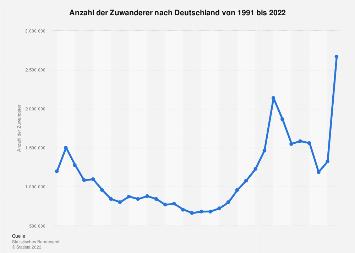 Zuwanderung nach Deutschland bis 2017