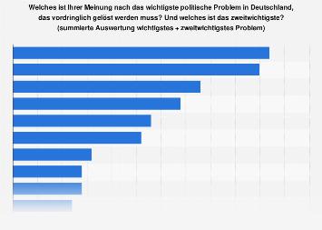 Umfrage zu den wichtigsten politischen Problemen in Deutschland 2017