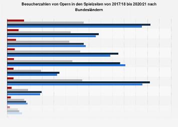 Besucherzahlen von Opern nach Bundesländern bis 2016