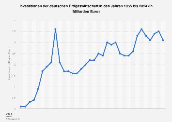 Erdgas - Investitionen der deutschen Erdgaswirtschaft bis 2016