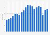 Umsatz von Swatch weltweit bis 2018