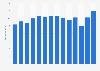 Umsatz von OTB weltweit bis 2018
