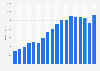 Umsatz von Burberry bis 2018