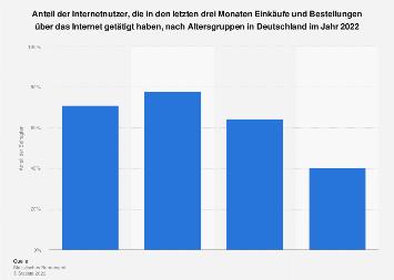 Anteil der Online-Shopper nach Altersgruppen in Deutschland 2018