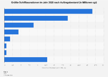 Größte Schiffbaunationen nach gewichteter Bruttoraumzahl 2017