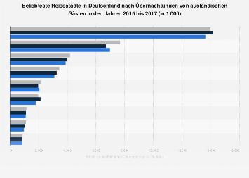 Beliebteste Reisestädte in Deutschland nach ausländischen Übernachtungen bis 2017