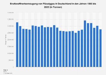 Bruttoraffinerieerzeugung von Flüssiggas in Deutschland bis 2018