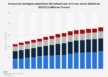 Konsum der wichtigsten pflanzlichen Öle weltweit nach Art bis 2019/20