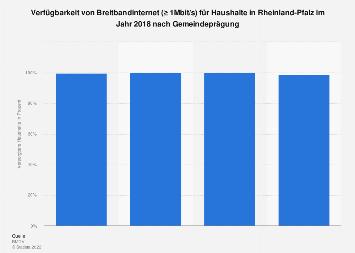 Verfügbarkeit von Breitbandinternet (≥ 1Mbit/s) in Rheinland-Pfalz Mitte 2017
