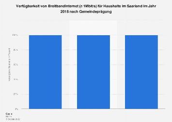 Verfügbarkeit von Breitbandinternet (≥ 1Mbit/s) im Saarland Mitte 2017