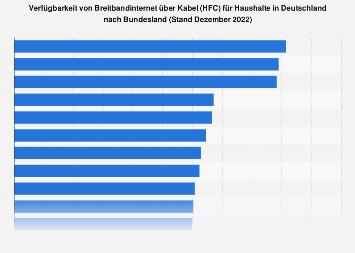 Verfügbarkeit von Breitbandinternet über Kabel (CATV) nach Bundesländern 2018
