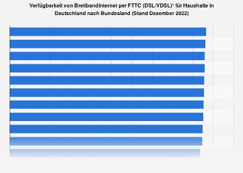 Verfügbarkeit von Breitbandinternet über DSL nach Bundesländern 2017