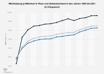 Milchleistung in West- und Ostdeutschland bis 2018
