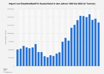 Import von Dieselkraftstoff nach Deutschland bis 2017
