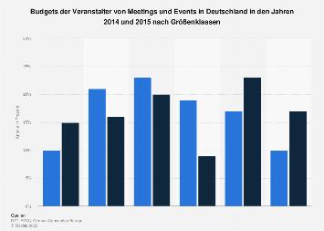 Budgets der Veranstalter von Meetings und Events nach Größenklassen bis 2015