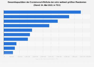 Kapazitäten der Containerschiffsflotte der weltweiten Reedereien 2018