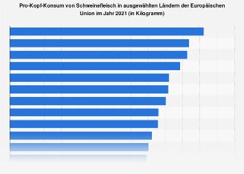 Pro-Kopf-Konsum von Schweinefleisch in der EU nach Ländern 2017