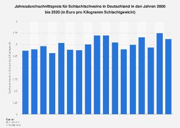 Jahresdurchschnittspreis für Schlachtschweine in Deutschland bis 2016