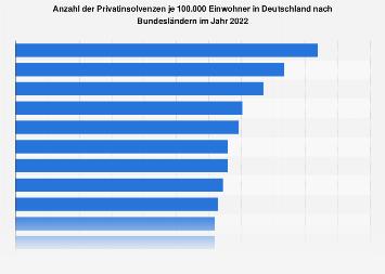 Privatinsolvenzen je 100.000 Einwohner nach Bundesländern in 2017