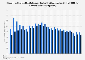 Export von Rindfleisch aus Deutschland bis 2016