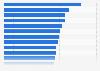 Umfrage zum Vertrauen in ausgewählte Werbeformen weltweit 2015