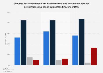 Bevorzugte Zahlungsarten beim Online-Kauf nach Einkommen in Deutschland 2016