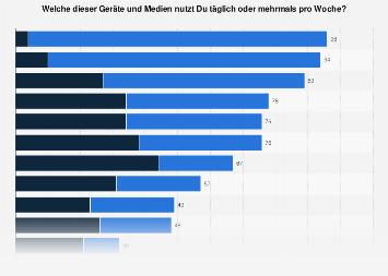 Mediennutzung durch Jugendliche in der Freizeit in Deutschland 2017