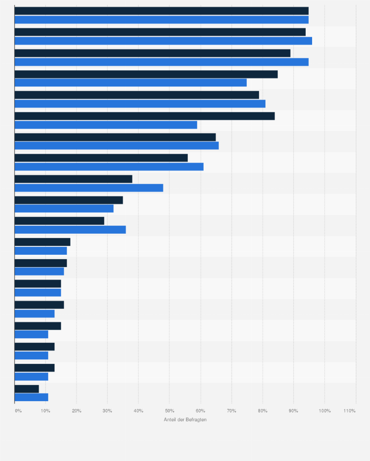 mediennutzung durch jugendliche in der freizeit nach geschlecht 2016