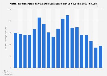 Fälschungen von Euro-Banknoten bis 2019