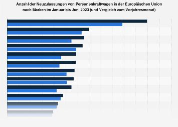 Neuzulassungen von Automarken in der EU im Februar 2018