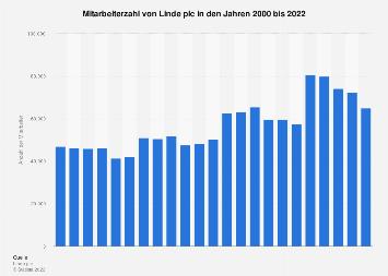 Mitarbeiterzahl der Linde AG bis 2017