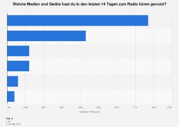 Umfrage zu den durch Jugendliche genutzten Medien zum Radio hören 2017