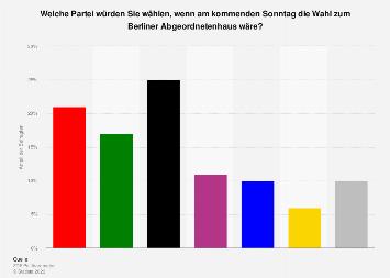 Sonntagsfrage zur Wahl zum Berliner Abgeordnetenhaus 2018