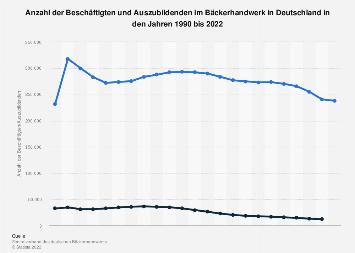 Beschäftigte und Auszubildende im Bäckerhandwerk in Deutschland bis 2018