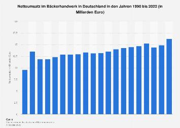 Umsatz im Bäckerhandwerk in Deutschland bis 2016