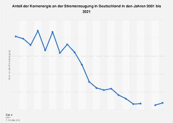 Atomstrom - Anteil in Deutschland bis 2017