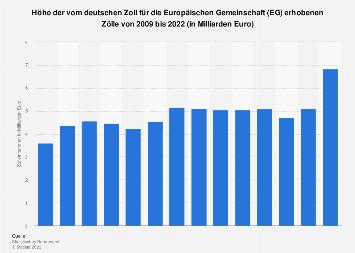 Vom deutschen Zoll für die Europäische Gemeinschaft erhobenen Zölle bis 2018