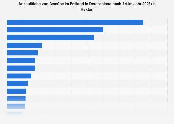 Anbaufläche von Gemüse im Freiland in Deutschland nach Art bis 2018