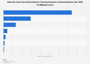 Durch den Zoll erhobene Verbrauchsteuern in Deutschland 2016