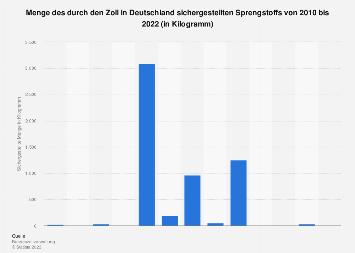 Durch den deutschen Zoll sichergestellter Sprengstoff bis 2016