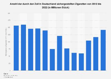 Durch den deutschen Zoll sichergestellte Zigaretten in Deutschland bis 2016